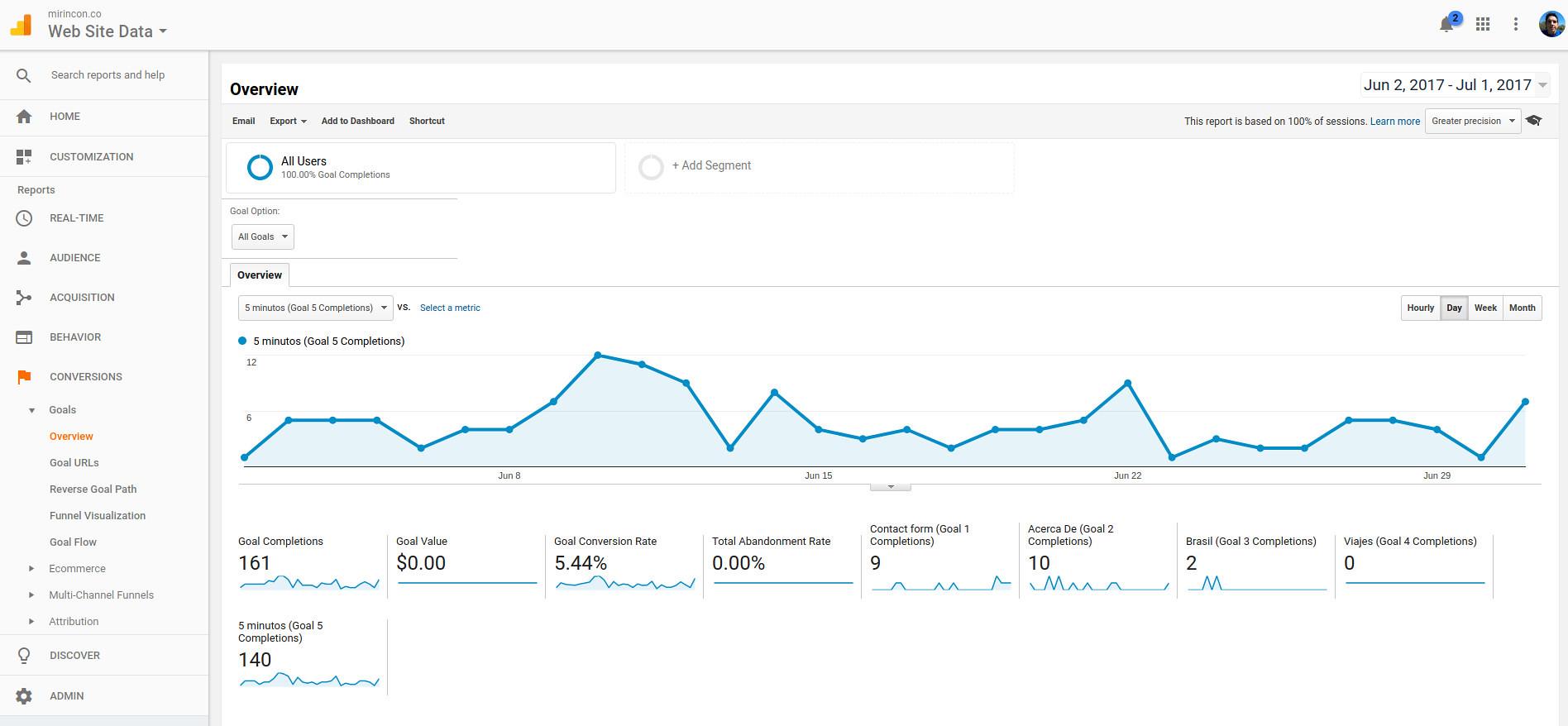 Monitora l'andamento del tuo sito internet con Google Analytics