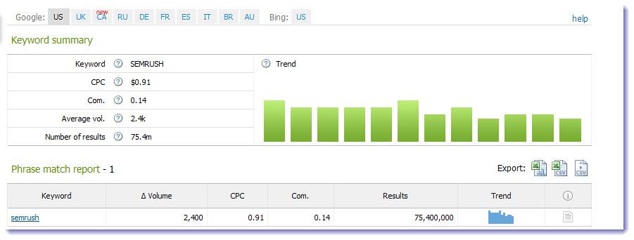 SEMrush,<br /> come migliorare la tua visibilit� online